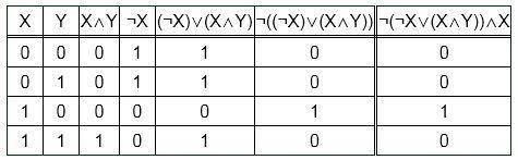 Дана логическая функция f(x,y), номер функции соответствует порядковому номеру в журнале студента(мо