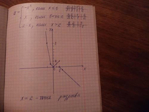 Найти точки разрыва функции, если они существуют. сделать чертеж функции.
