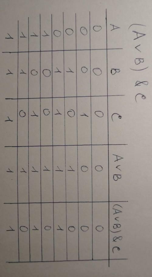 Постройте таблицу истинности для высказывания (a или b) и c