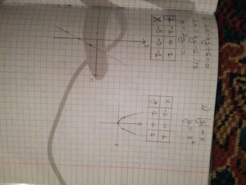 С построить графики 1)2х-4у+6=0 2) |у|=х