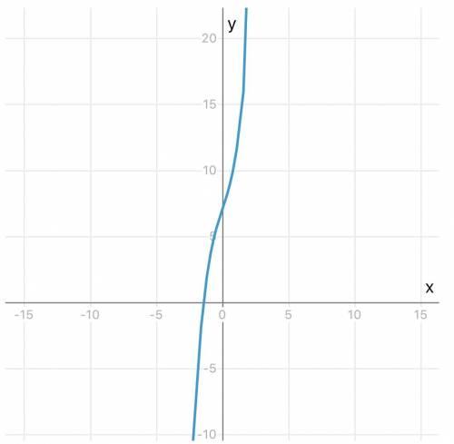 Y=7+3x+x^3 исследовать функцию на выпуклость и точки перегиба