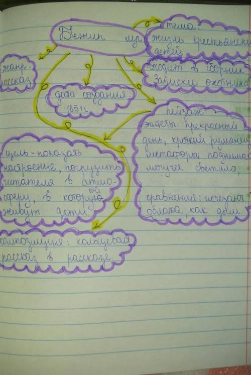 Написать сочинение-рассуждение по рассказу бежин луг! (
