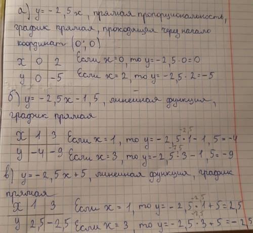 Постройте график функции: а) у = - 2,5х; б) у = - 2,5х - 1,5; в) у = - 2,5х + 5.