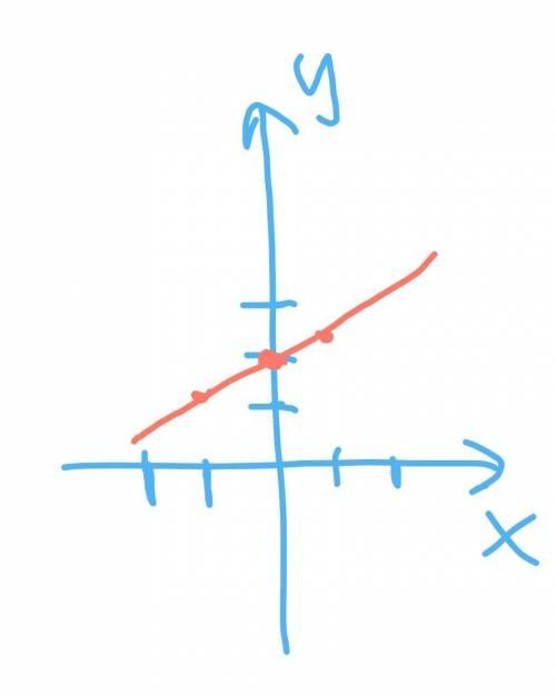 Построй график функции y=0,5x+2 и по графику определи координаты точки пересечения графика функции с