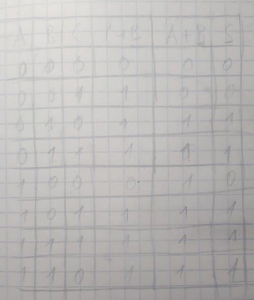 №1 постройте таблицу истинности (c+b)* (a+b) =s