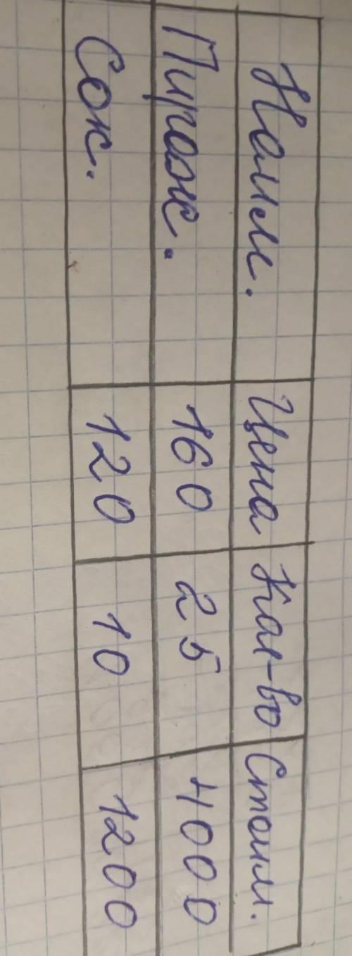 Производительностьсоставь по её решению.начерти таблицу в тетради и заполни её.наименование товара ц