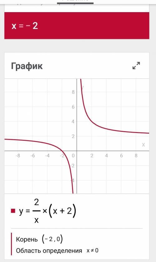 Исследовать функции и построить графики y=2/x*(x+2)