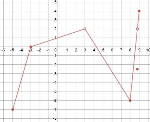 35 уважаемые знатоки! ! пример графика функции y=f(x) для которой известно, что d(f)=[-5; 3)∪(3; 9]