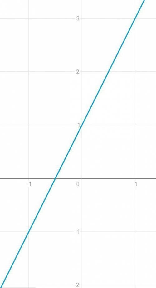 Построить график y=2+x y=x-3 y=2x+1