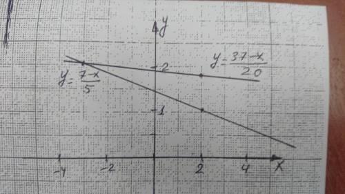 Решите графическую систему уравнений 24.7 ! 