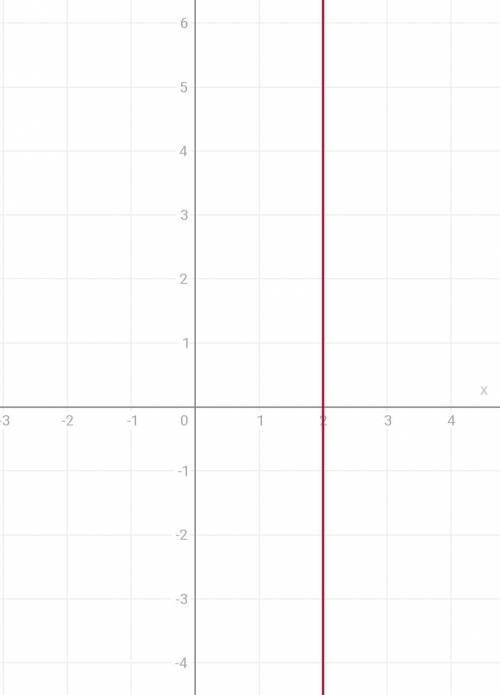 Графически решите уравнение: х²=2х