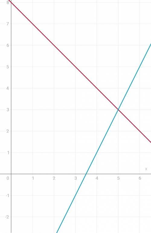 4. решите систему уравнений графическим