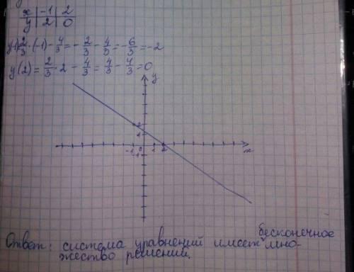 Решите систему уравнения графическим через у. 