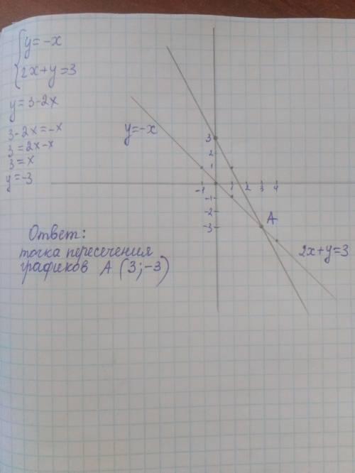 4. решите систему уравнений графическим у= -х 2х+у=3
