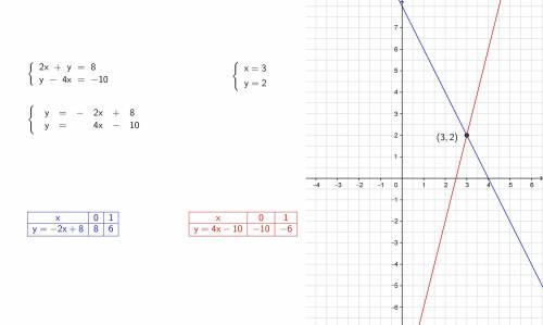 Решите систему уравнений графическим х+у=8 у-4х=-10