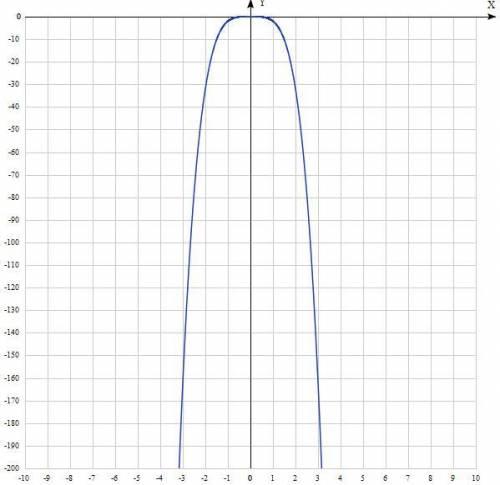 Постройте график функции y=-2x^4?