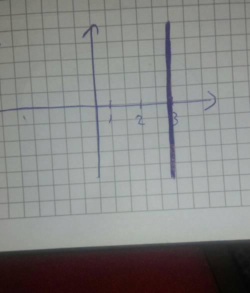 Найти площадь фигуры ограниченной линиями y=6/x, y=1+x, x=3