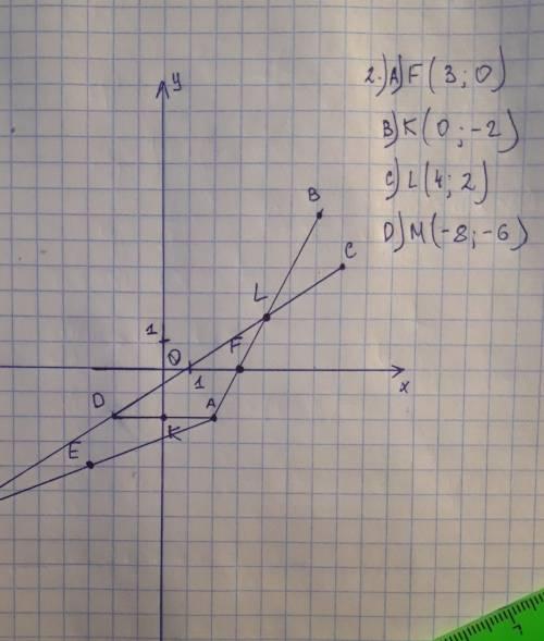 1.Из фигур выберите ту которая имеет а) и центр симметрии и ось симметрии.б)ось симметрии но не имее