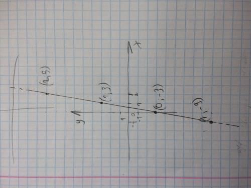 Знайти координати точки перетину з віссю ординат графіка функції y=6x-3