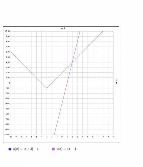 Решите уравнение (на фото)