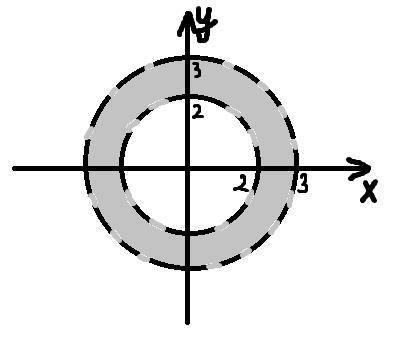 Изобразите на комплексной плоскости множество точек z, удовлетворяющих условию 2 < |z| < 3
