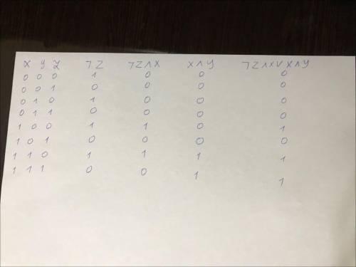 1) Составьте таблицу истинности для логического выражения: F = (¬z) ∧ x ∨ x ∧ y. 2) Составьте табли