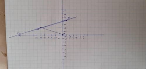Отметьте на координатной плоскости точки А(-4,0),B(2,6),D(4,-1) проведите луч АВ и отрезок СD найдит