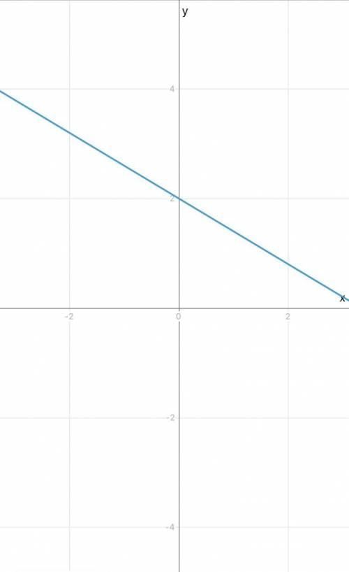 Постройте график функции у=-0.6х
