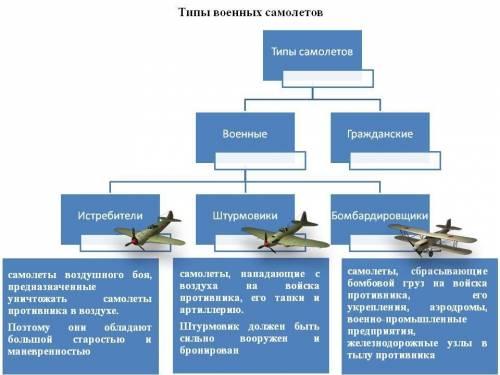 Составь цепочку преобразования воздушных судов