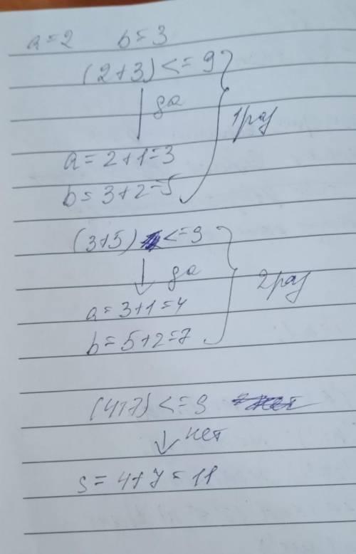 ДО 15:00 ПО МСК Дана последовательность операторов: a:=2; b:=3; while (a+b)<=9 do begin a:=a+1; b