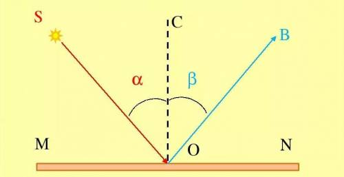 Угол между нападающим и отражённым лучами составляет 50°.Под каким углом к зеркалу падает свет.ответ