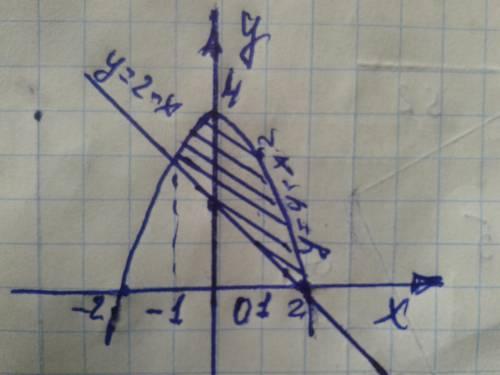 Обчислити площу фігури обмеженої параболою у= 4 - х^2 і прямою у=2-х Это Если можно. С рисунком