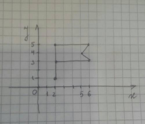Построить по данным точкам в системе координат фигуру, соединяя точки отрезками, первую со второй, в