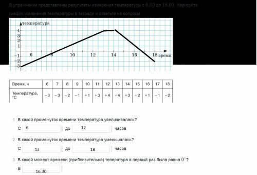 В упражнении представлены результаты измерения температуры с 6:00 до 18:00. Нарисуйте график измерен