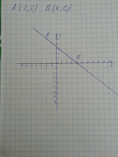 2. Найти значение выражения: 0,48:(-1,6) 3. В классе 12 мальчиков, что составляет 40% учащихся. Скол