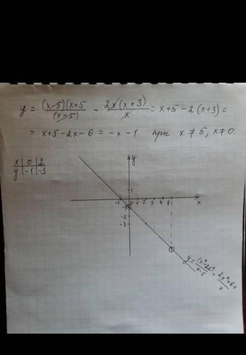 Постройте график функции у= -0,6х +1