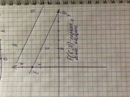 На координатной плоскости отметьте точки A(2;4) и B(6;2). Проведите прямую AB и отметьте точку C(2;2