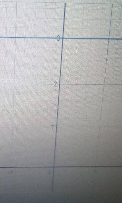 Побудуйте в одній системі координати графіки лінійних функцій : у =3 ;у=-5;у=0