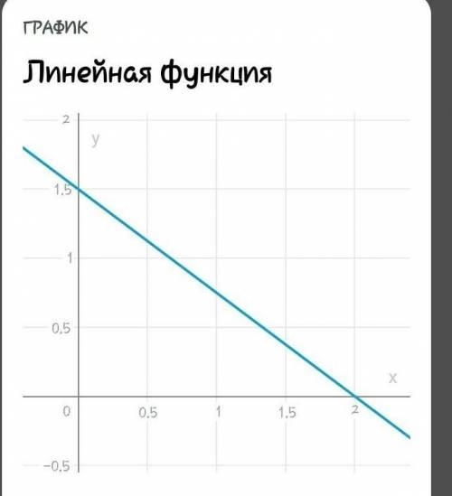 Через яку з даних точок проходить графік рівняння 3x+4y=6