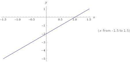 построить график у=2х-2