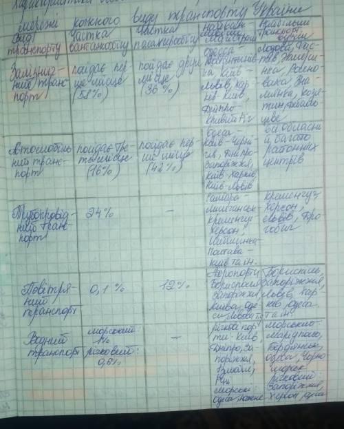 Виконайте таблицю у зошиті.Транспорт УкраїниВид транспортуМісце за пасажирообігомМісце за вантажообі