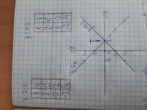 Найдите координаты точки пересечения графиков функций у=2-х и у= х-2.