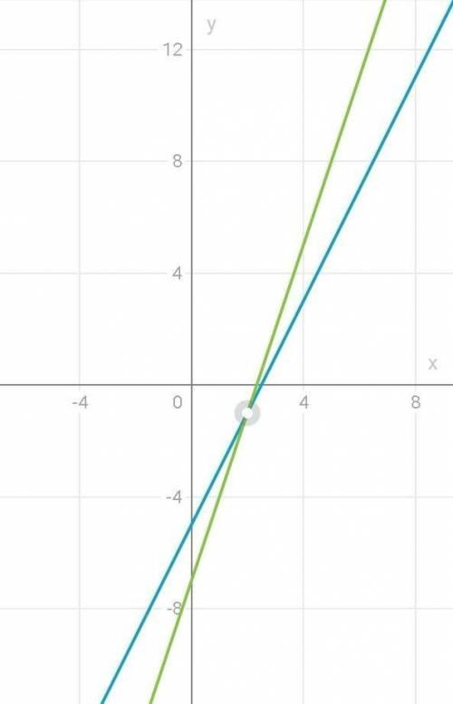 Нужно короче с графиком функции