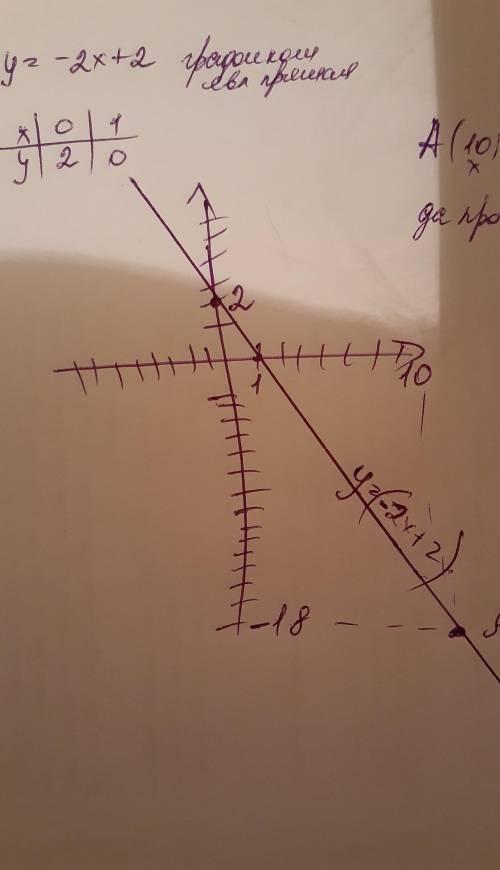 А) Построй график функции y - 2x + 2.б) Определите, прохидит ли график функции чераз точку А(10 ; -1