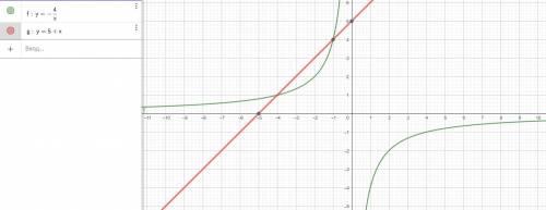 Знайдіть площу фігури обмеженої лініями y=-4/x y=5+x 