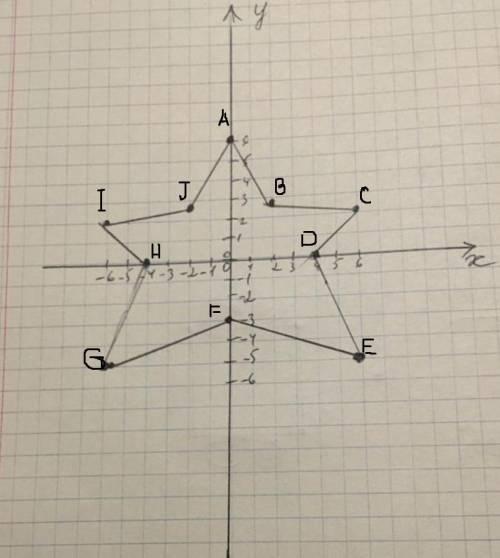 Назвать точки буквами и записать их координаты Назвать точки буквами и записать их координаты