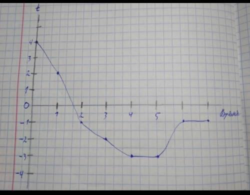 Постройте график хода температуры и определите основные показатели., Часы , 2 часа - 3, 3 часа - 1,