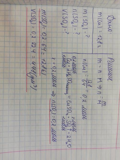 На 12.8г міді подіяли надлишком концентрованої сульфатної кислоти. Обчисліть масу. об'єм та кількіст