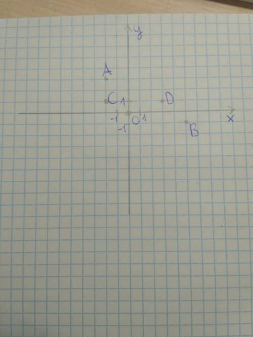 памагите дам многа бадав побудуйте на кардинатней площе точки А-2;3 В5;-1 С