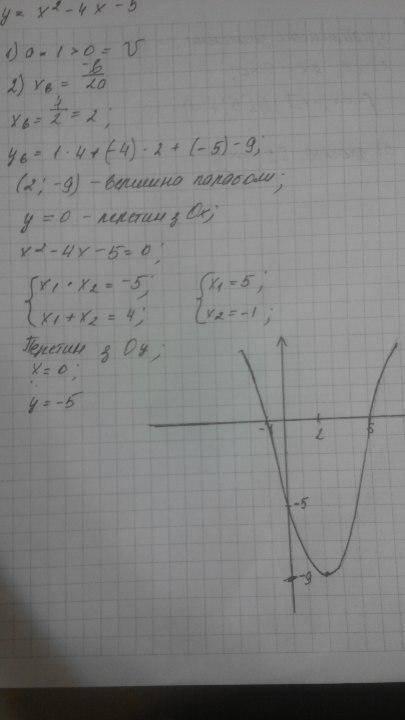 Побудуйте графік функції у=х²-4х-5. Користуючись графіком знайдіть:1) Множину розв'язків нерівності